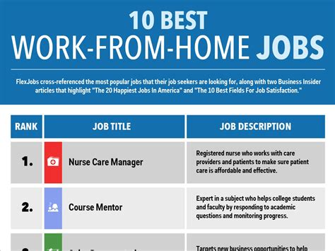 best work from home business insider