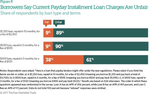 Credit Cost Formula For Banks Payday Loan Customers Want More Protections Access To Lower Cost Credit From Banks