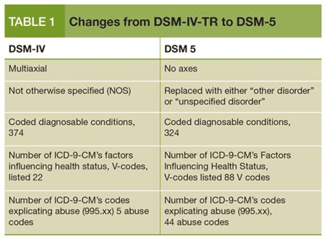 Dsm 5 Section 3 by Dsm 5 What It Will To Your Practice Page 3 Of 3