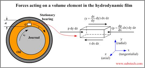 hydrodynamic journal bearing substech forces acting on a volume element in the hydrodynamic film
