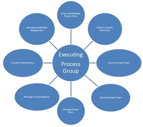 project execution methodology template the executing project 3rd stage in project