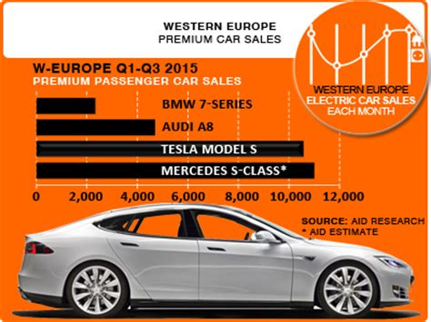 Tesla Europe Sales In Europe Tesla Model S Already Breathing The Neck Of