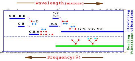 ir spectrum analysis table ir spectroscopy principles instrumentation chart and