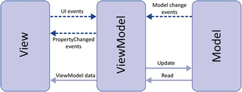 mvvm pattern unit testing implementing the model view viewmodel pattern