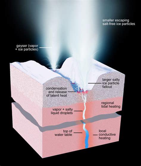 geyser diagram geysers on enceladus powered by gravity heating the surface