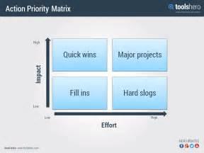 actie prioriteiten matrix een handige effectiviteit tool
