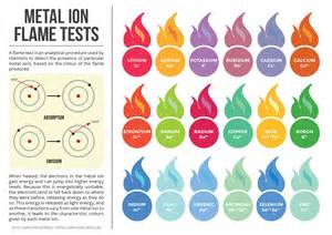 color of metals metal ion test colours infographic chemistry pk