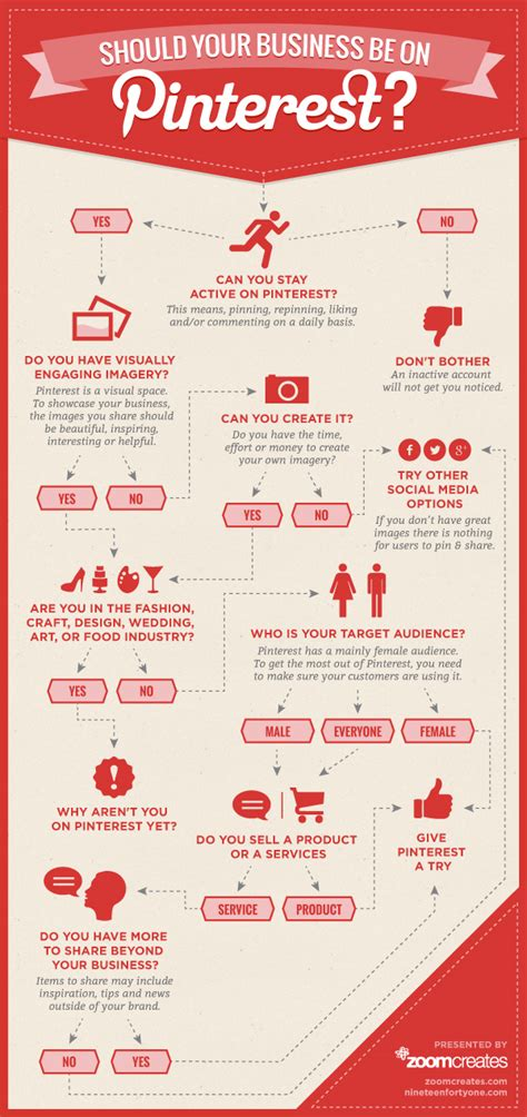 pinterest target infographic should a local business be on pinterest yes