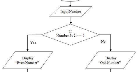 even number pattern in c c program practicals draw flowchart to check odd or even