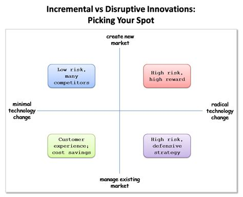 Incremental Credit Application Form Post Primary The Four Quadrants Of Innovation Disruptive Vs