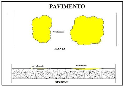livellare pavimento livellare pavimento in pendenza semplice e comfort in