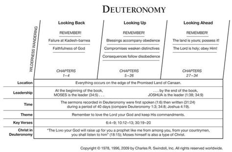 Book Of Numbers Outline by Deuteronomy Outline By Swindoll Bible Tools Lineages Timelines Outlines