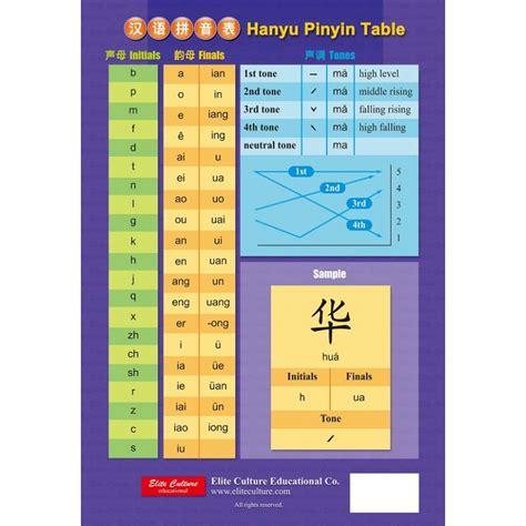 Pinyin Table by Hanyu Pinyin Table Youth