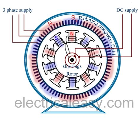 how a synchronous motor works synchronous motor construction and working