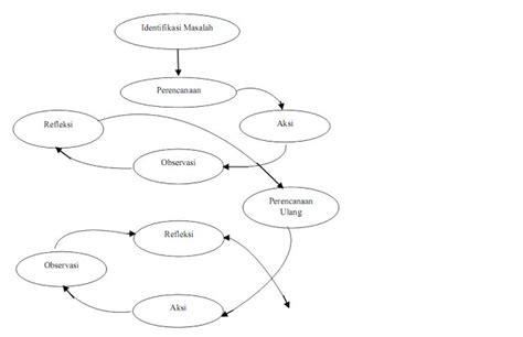 menguntai makna menguntai makna model model ptk