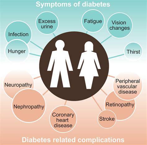 diabetes symptoms remedies for diabetes hemp cbd cannabidiol