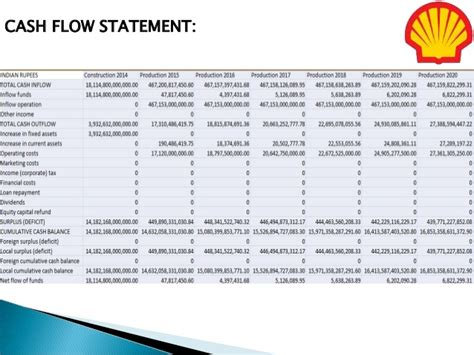 Shell Mba Program by Mock Projection Of Financial Statement On Shell Company