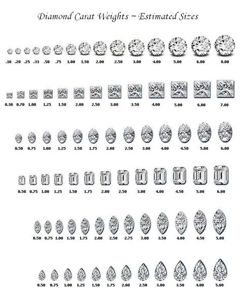 gemstone carat weight size chart charts and whiteboards
