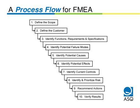 process fmea template fmea presentation