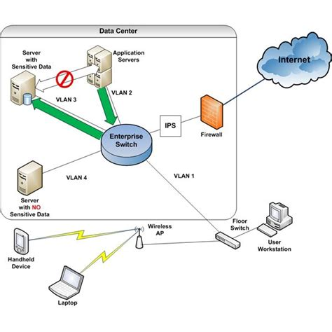 network security diagram how does network security work