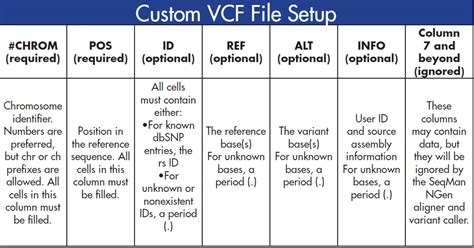 bed file format creating custom vcf and bed files dnastar