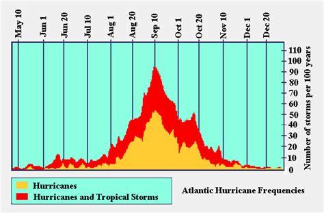hurricanes   disney vacation dadfordisney