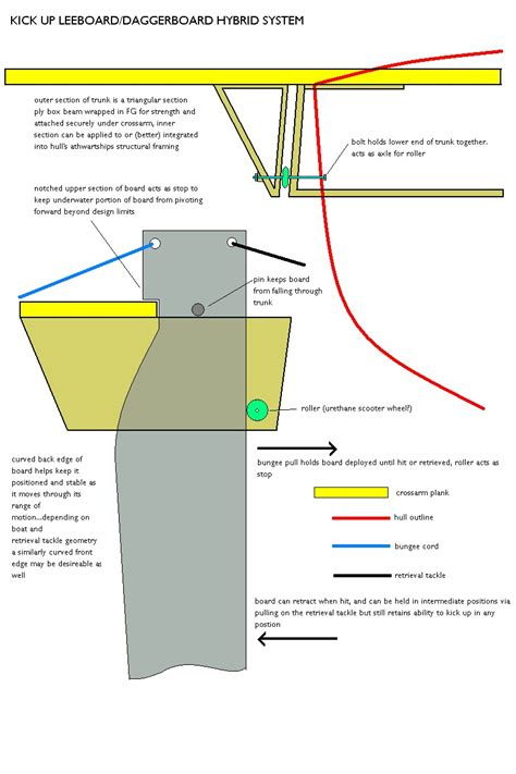 trimaran rudder design hybrid daggerboard leeboard for self built boats small
