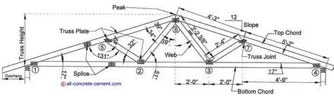 roof truss design software steel roof truss design steel roof truss design metal roof trusses build a