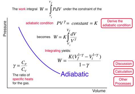 pv diagram for adiabatic process adiabatic processes
