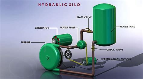 eco energy hydraulic silo hydro electric generator