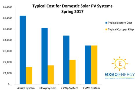 how much does it cost to solar power a home solar panel costs the definative guide exeo energy
