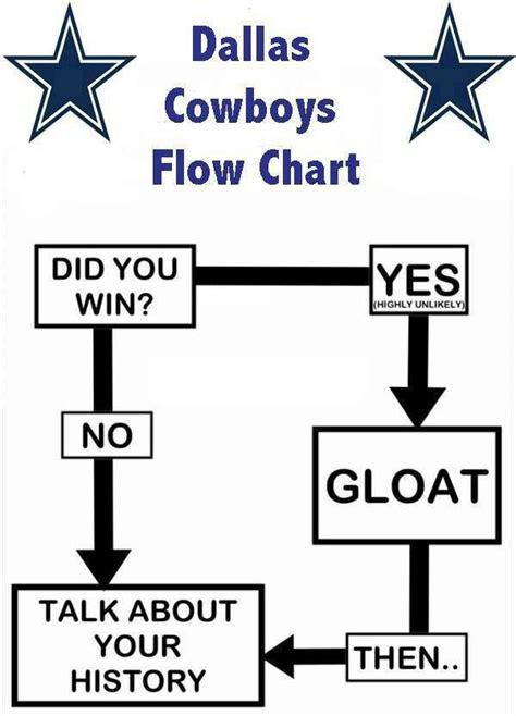 Cowboys Saints Meme - 91 best i hate the cowboys images on pinterest football