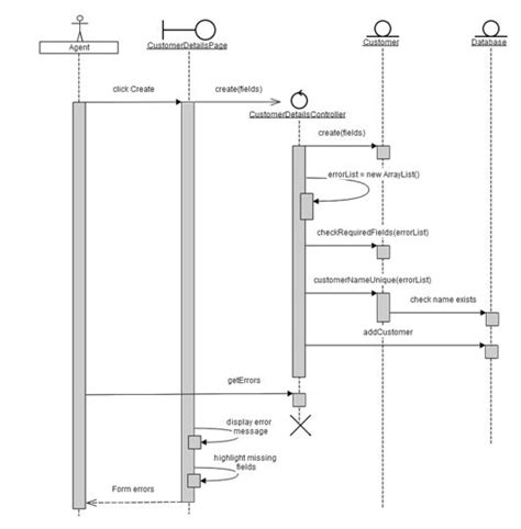 draw uml sequence diagram 39 best images about uml on language creative