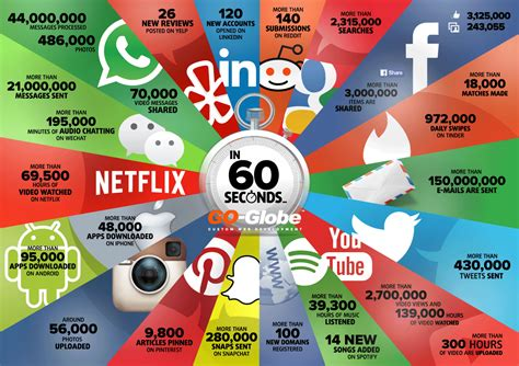 things that are 60 things that happen on internet every 60 seconds visual ly