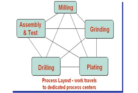 layout design in group technology manufacturing process choice and production layout