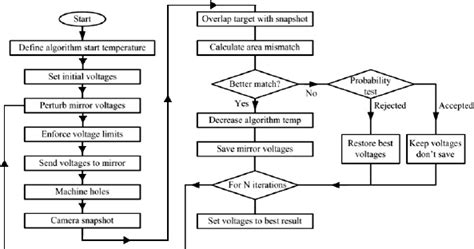 simulated annealing flowchart simulated annealing algorithm represented as a flowchart