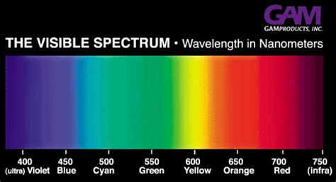 wavelength color chart gam lighting equipment for architectural specialty