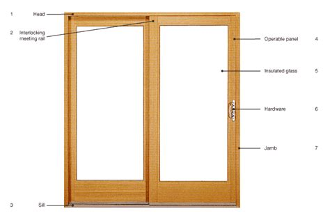 Sliding Glass Door Parts Glossary Of Windows Doors Terms Ashby Lumber