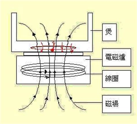 inductor magnetic field collapse induction heater