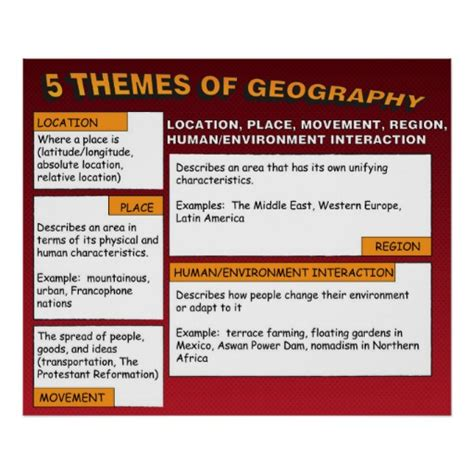 5 themes of geography pictures the five themes of geography poster zazzle