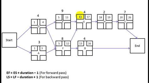 network diagram forward and backward pass forward pass and backward pass
