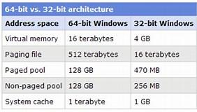 Image result for 32 bit vs 64 bit os. Size: 282 x 160. Source: optiwave.com