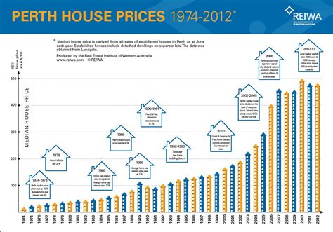 average house price in us perth median house price reaches record high