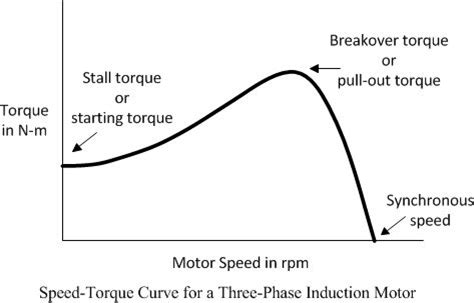 three phase induction motor characteristics speed torque curve of 3 phase induction motor electrical electrical concepts