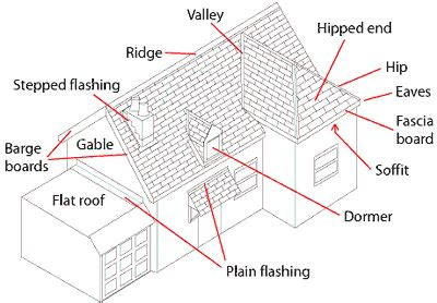 house layout terminology roofing terminology 101 by davinci roofscapes davinci