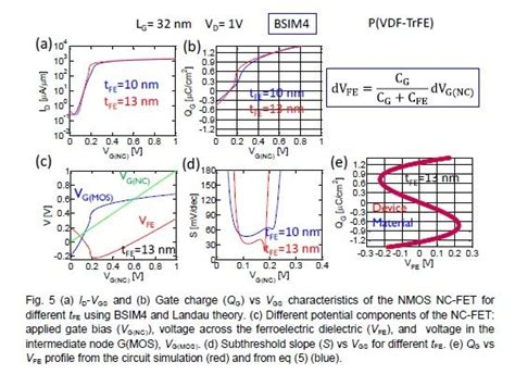 verilog a capacitor model 17 best images about nanohub resources on threshold voltage models and research lab