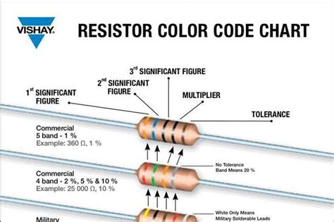 resistor color code html color chart free premium templates forms sles for jpeg png pdf word and