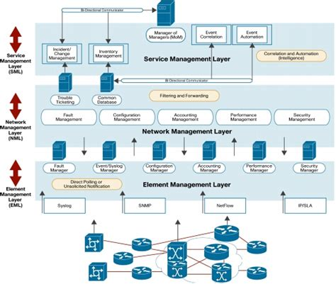 project management networks part 4 network management systems architectural leading practice