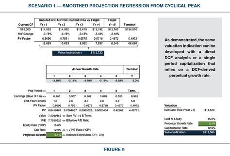 Analyzing Financial Projections as Part of the ESOP Fiduciary Process   Appraisal Review