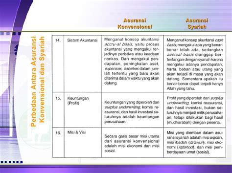 presentasi fiqh 10 bank asuransi riba ver 2